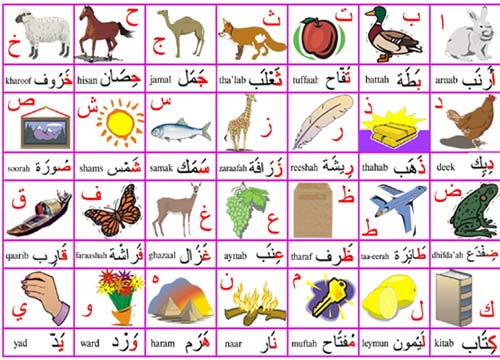 Arabic Alphabet Picture